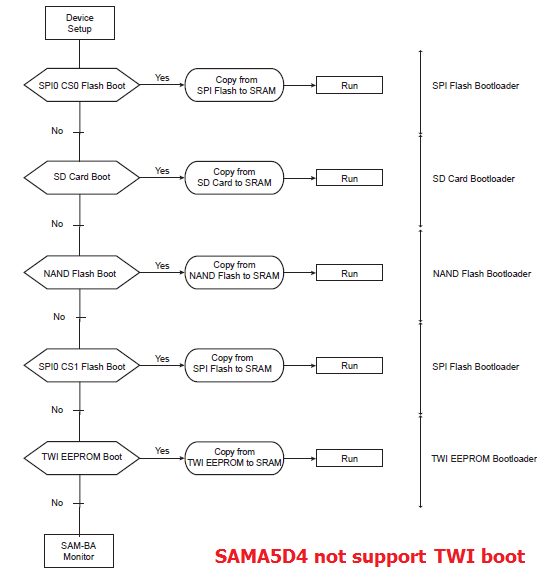 sama5 boot sequence diagram