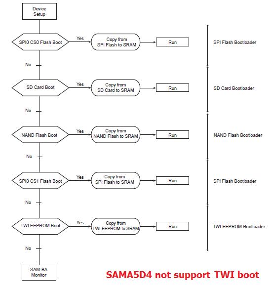 sama5 boot sequence diagram