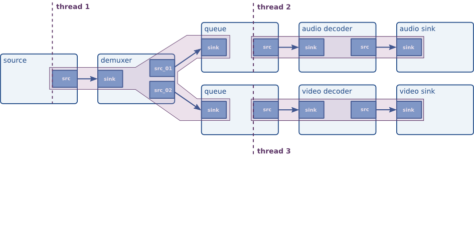 SAM9M10Gstreamer < Linux4SAM < TWiki
